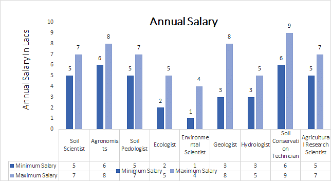 Master of Science [M.Sc.] in Soil Science annual salary